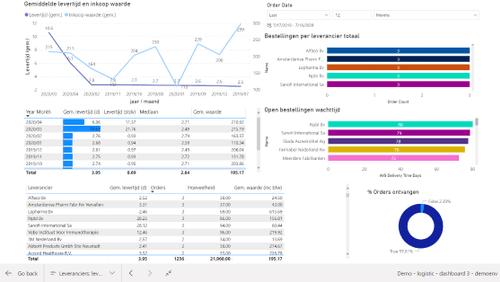 SmartMed ontwikkelt betere en uitgebreidere rapportage- en analysetools